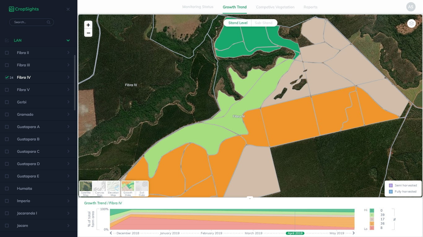 Planting data using SAR analytics