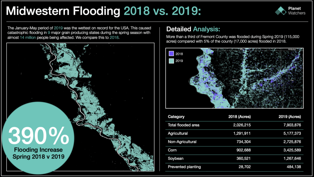 Midwestern Flooding 2018 vs 2019