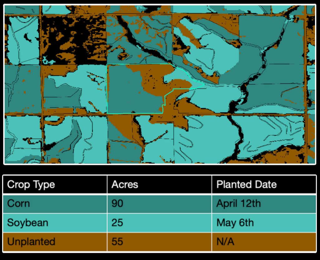Crop Classification by acres and planting date.